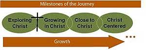 Milestones-of-the-journey